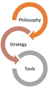 Philosophy Strategy Tools